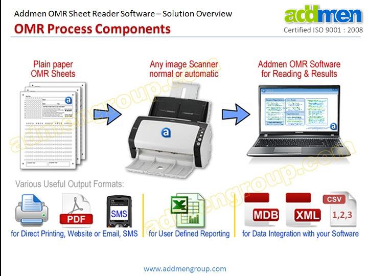OMR Sheet Scanner Software